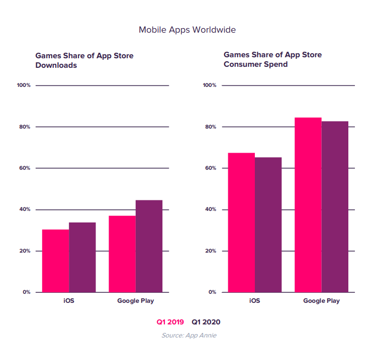 Mobile Apps Worldwide