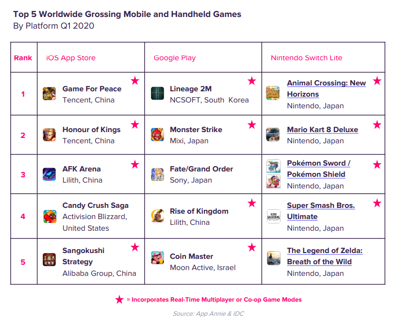 Top 5 Worldwide Grossing Mobile and Handheld Games