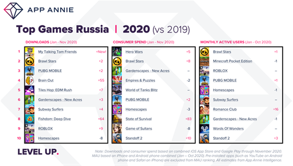 Top Games Russia 2020